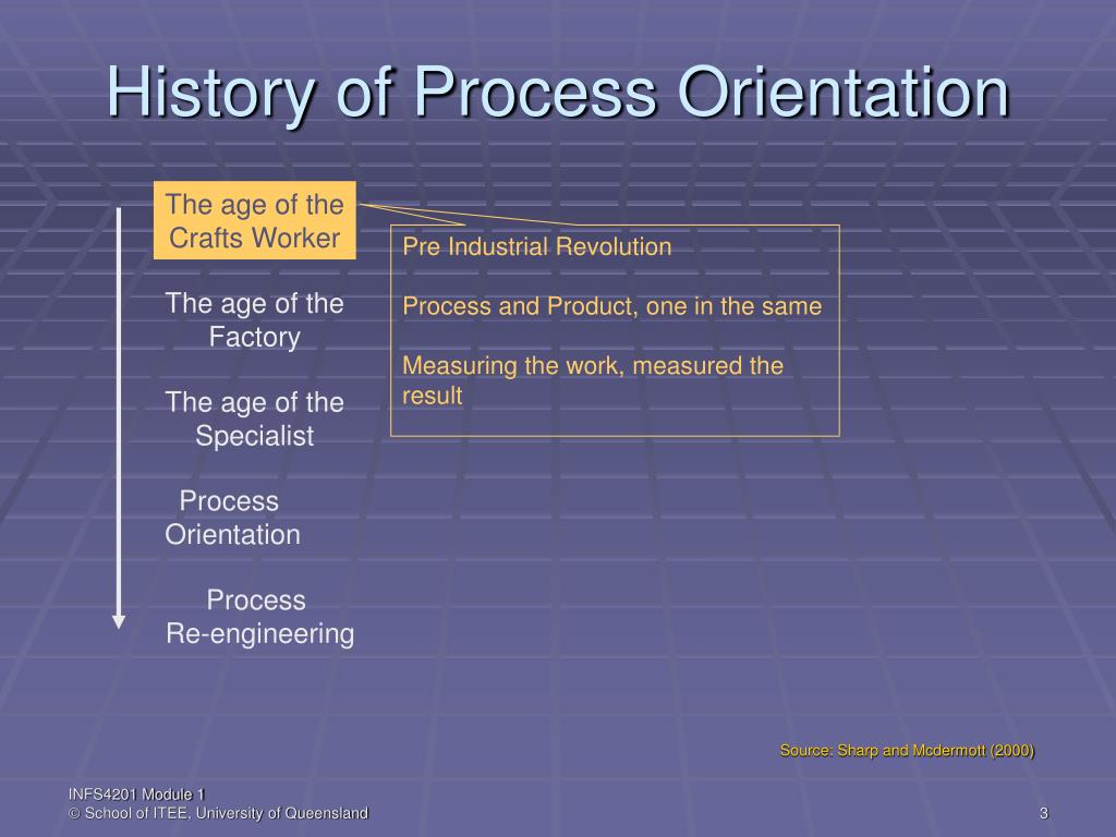 History of Process Orientation