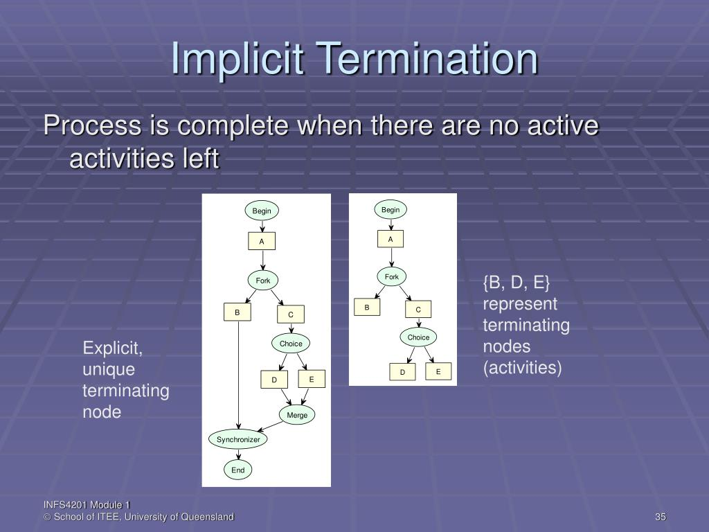 Implicit Termination