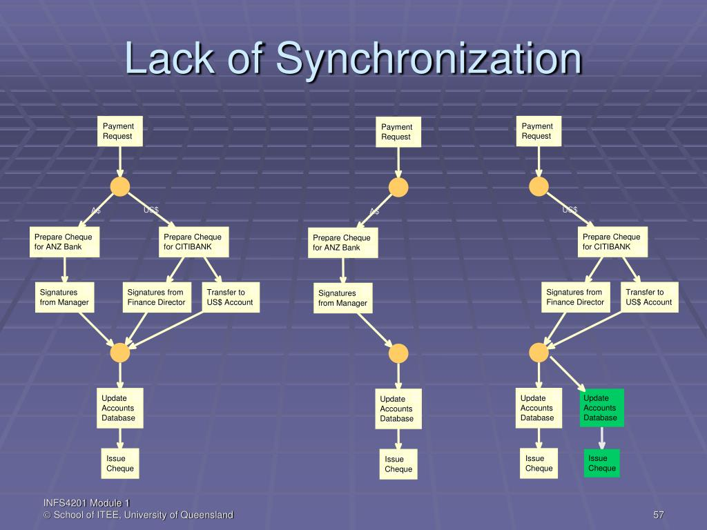 Lack of Synchronization