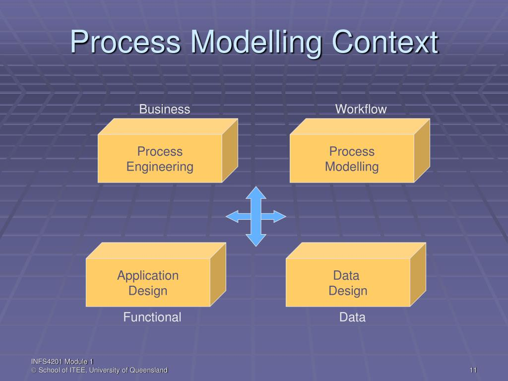 Process Modelling Context