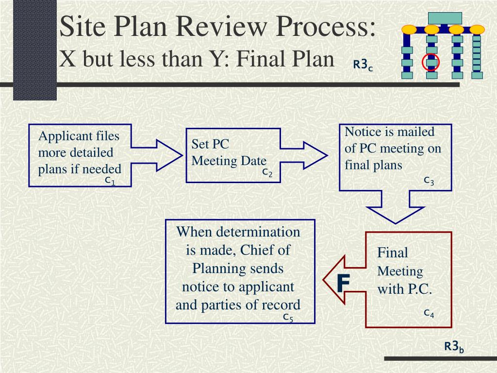 Site Plan Review Process: