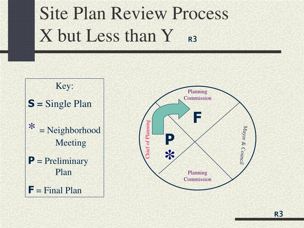 Site Plan Review Process