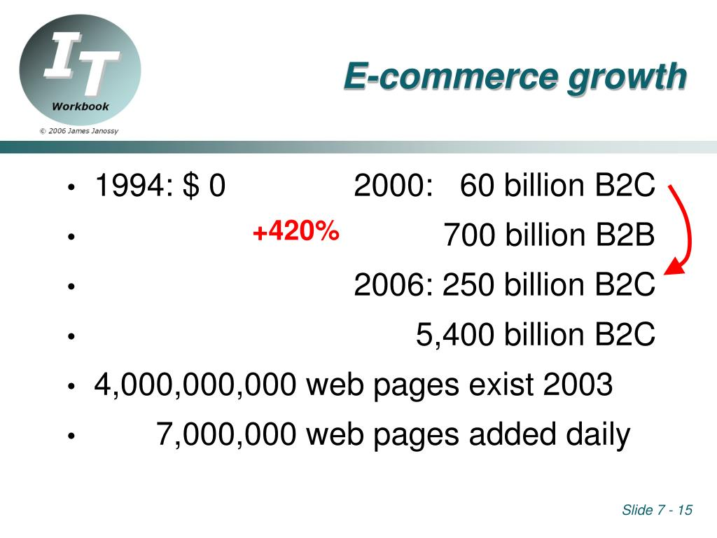 E-commerce growth