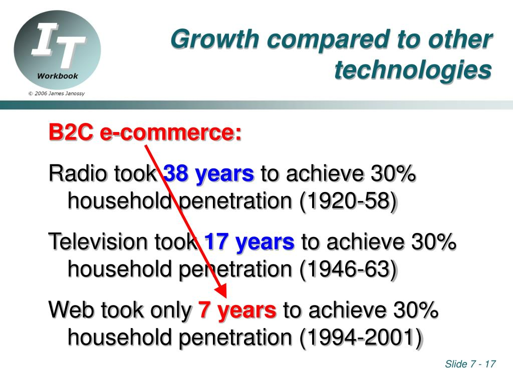 Growth compared to other technologies