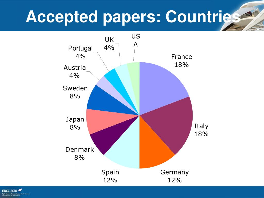 Accepted papers: Countries