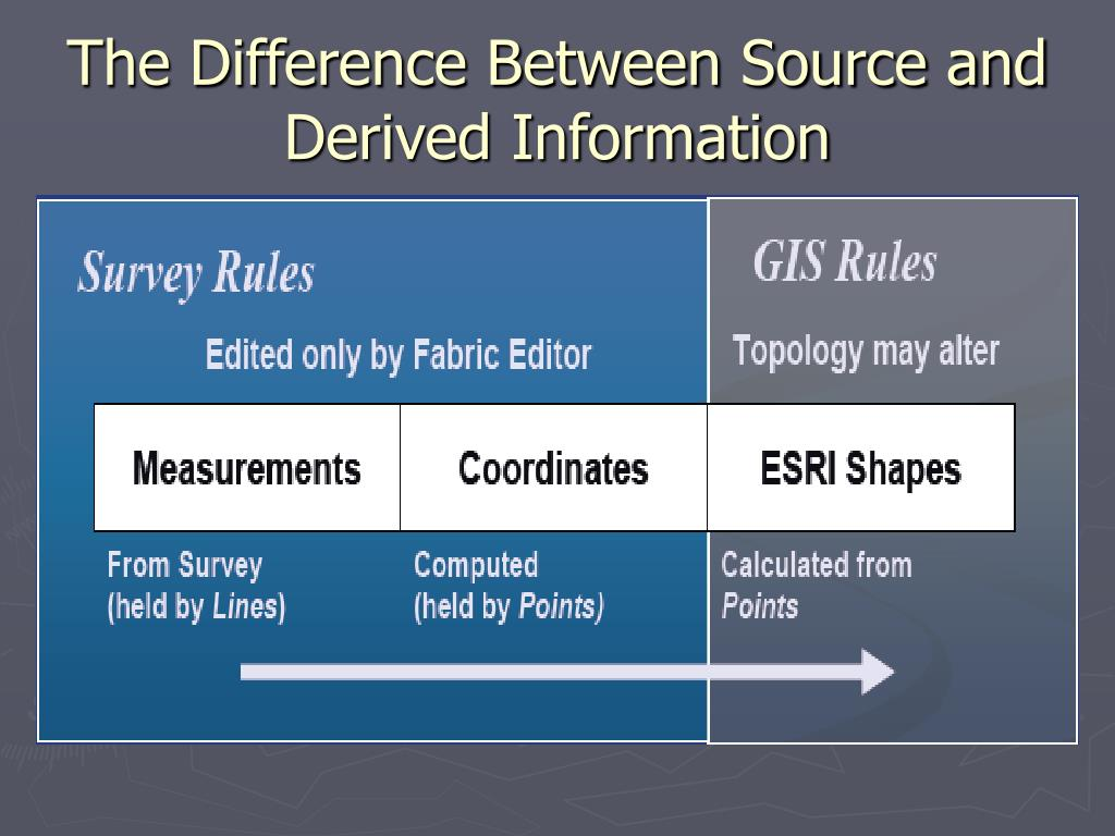 The Difference Between Source and Derived Information