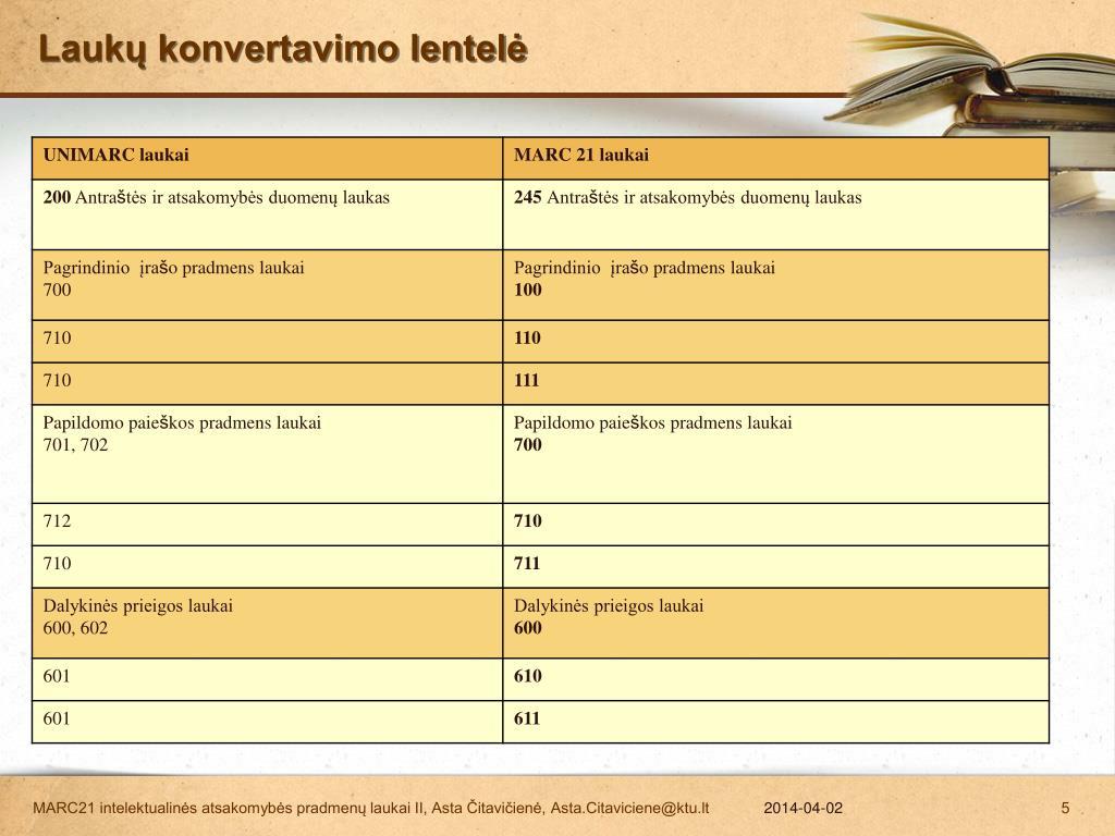 Laukų konvertavimo lentelė
