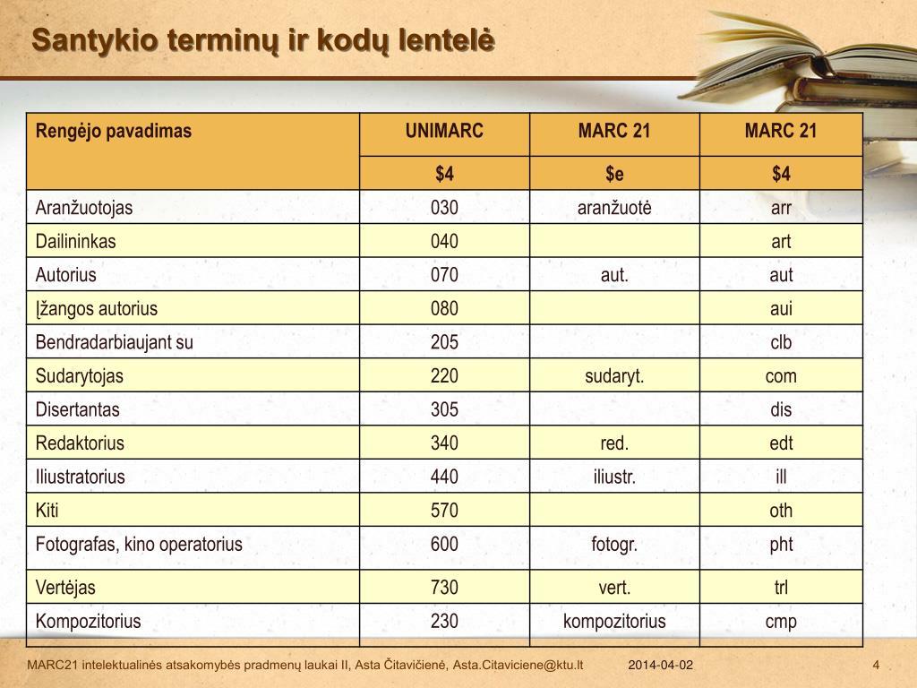 Santykio terminų ir kodų lentelė