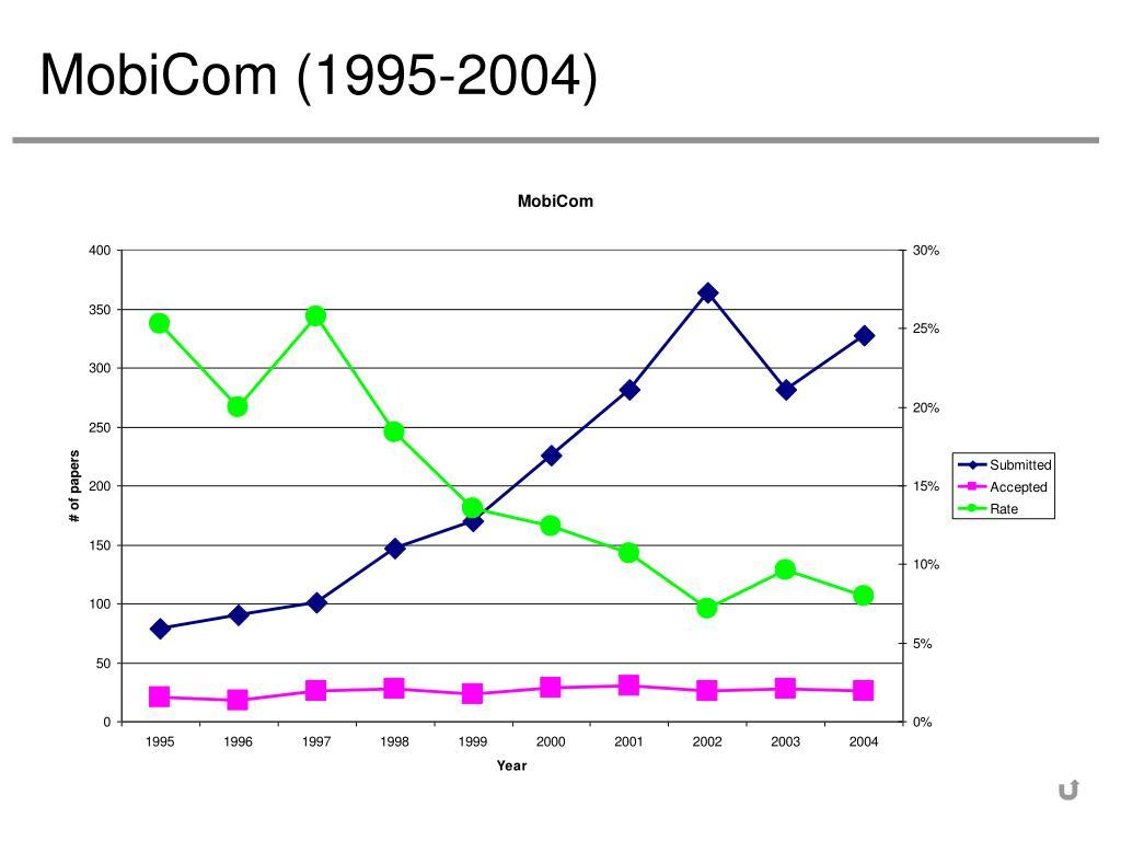 MobiCom (1995-2004)