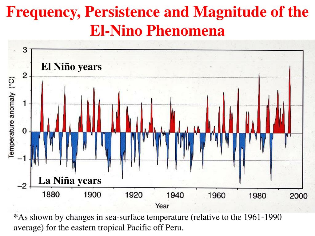 Frequency, Persistence and Magnitude of the El-Nino Phenomena