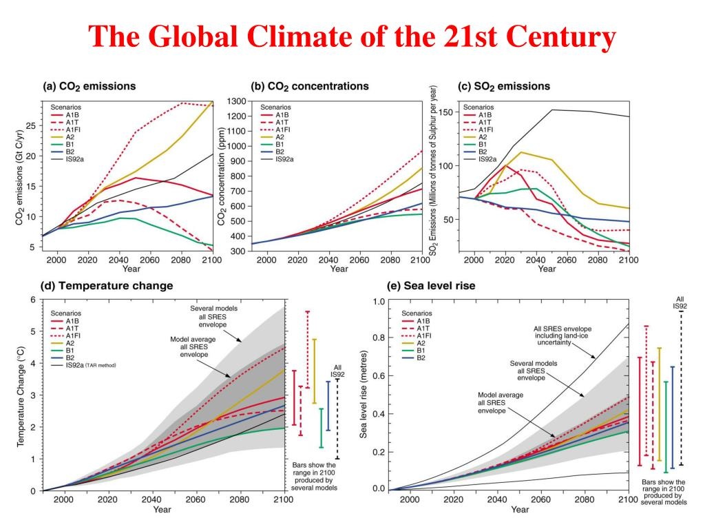 The Global Climate of the 21st Century