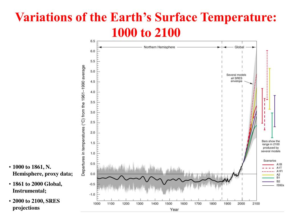 Variations of the Earth's Surface Temperature: 1000 to 2100