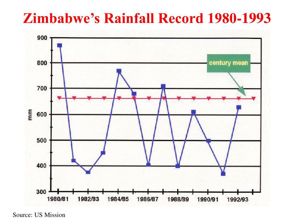 Zimbabwe's Rainfall Record 1980-1993