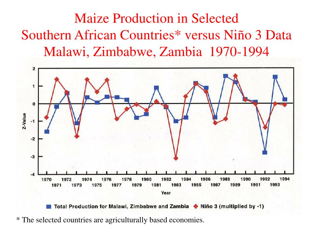 Maize Production in Selected