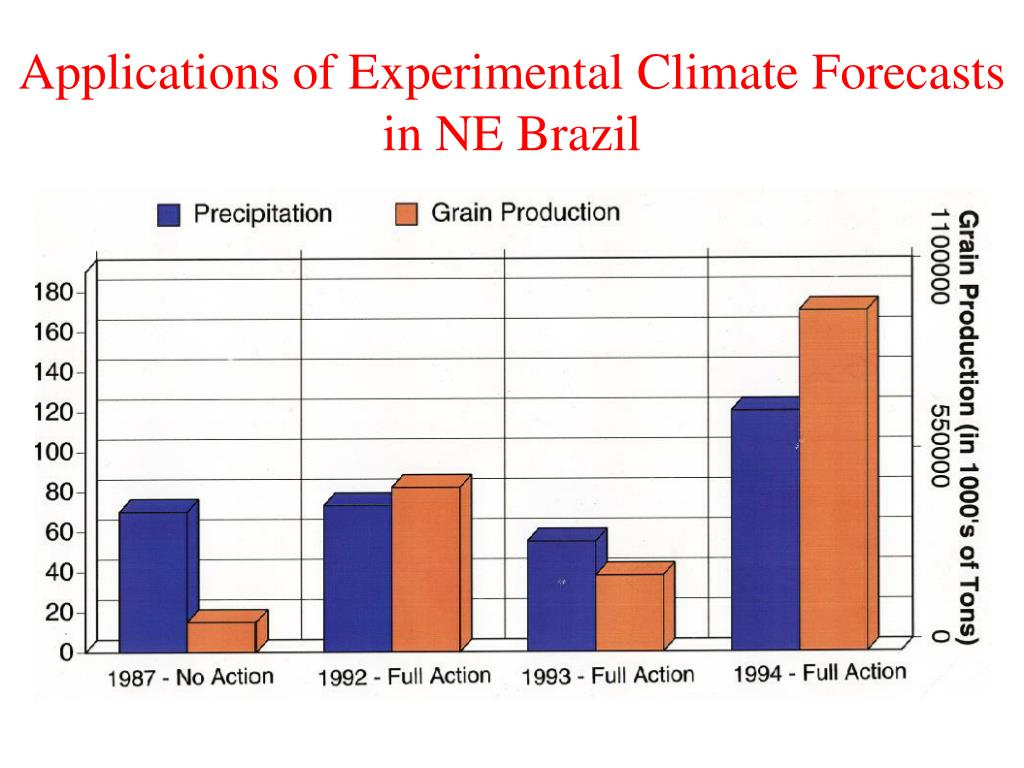 Applications of Experimental Climate Forecasts in NE Brazil