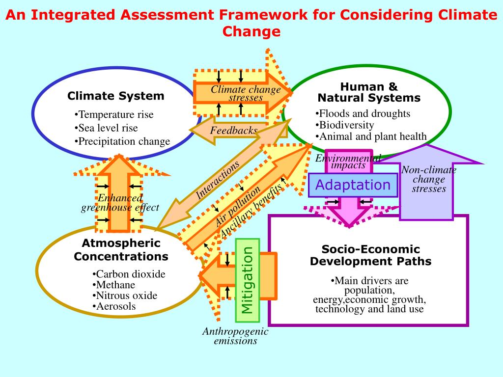 An Integrated Assessment Framework for Considering Climate Change