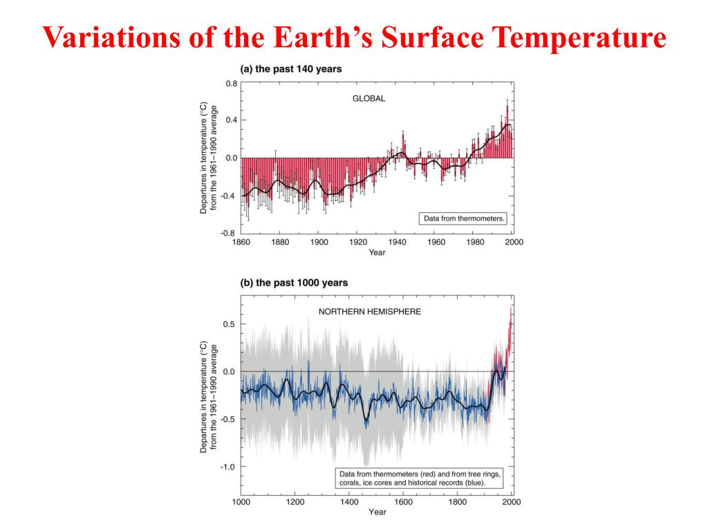 Variations of the Earth's Surface Temperature