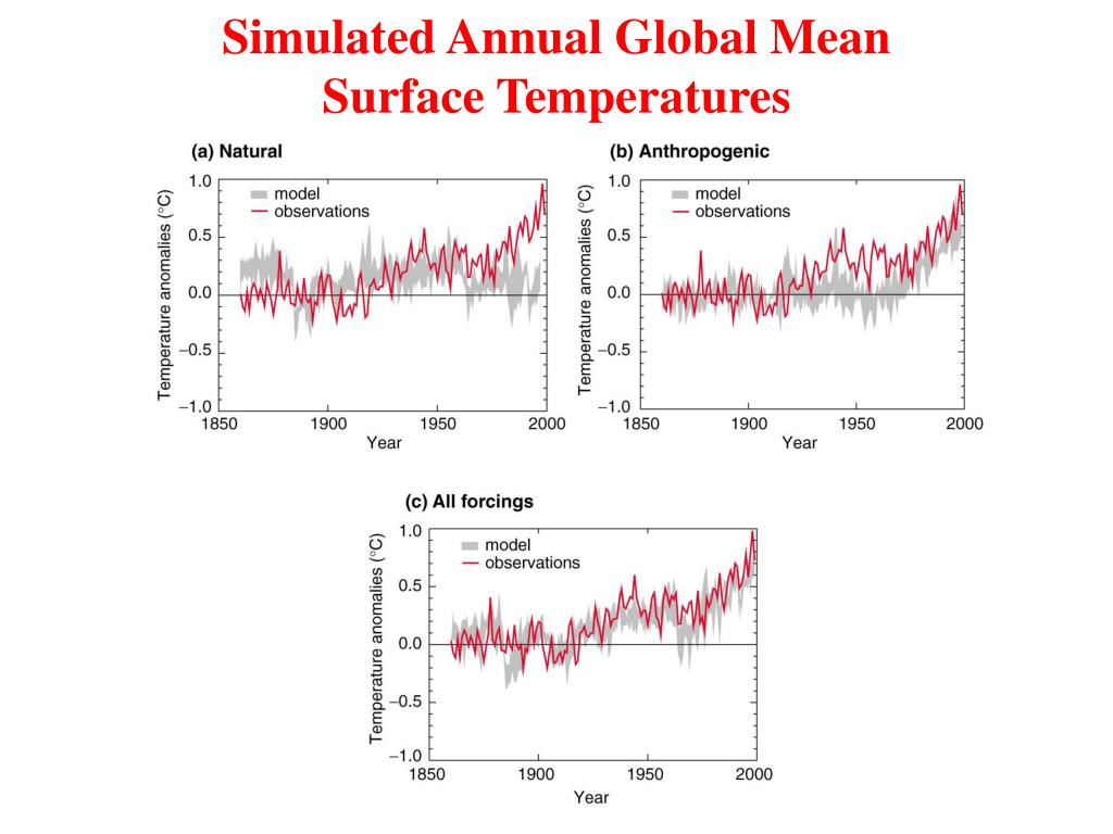Simulated Annual Global Mean