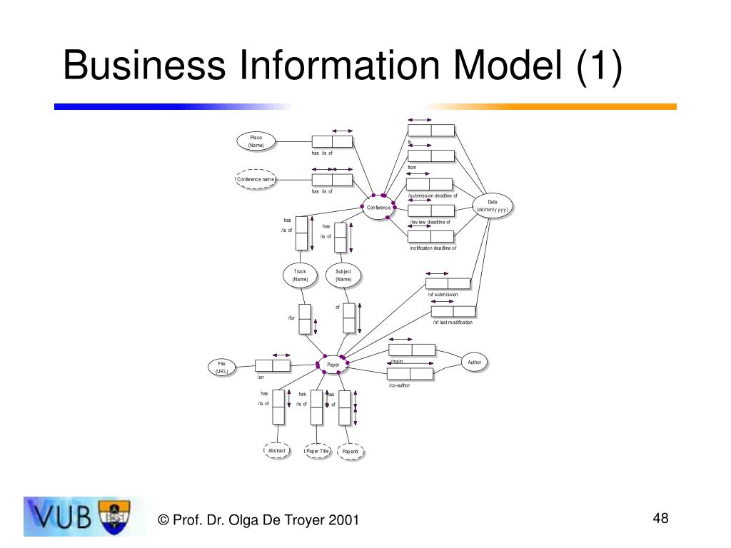 Business Information Model (1)