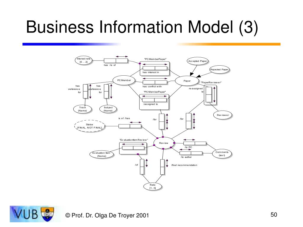 Business Information Model (3)