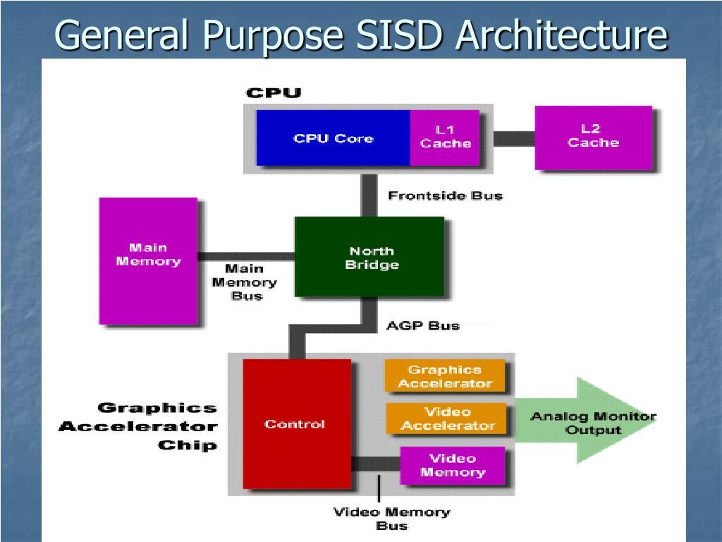 General Purpose SISD Architecture