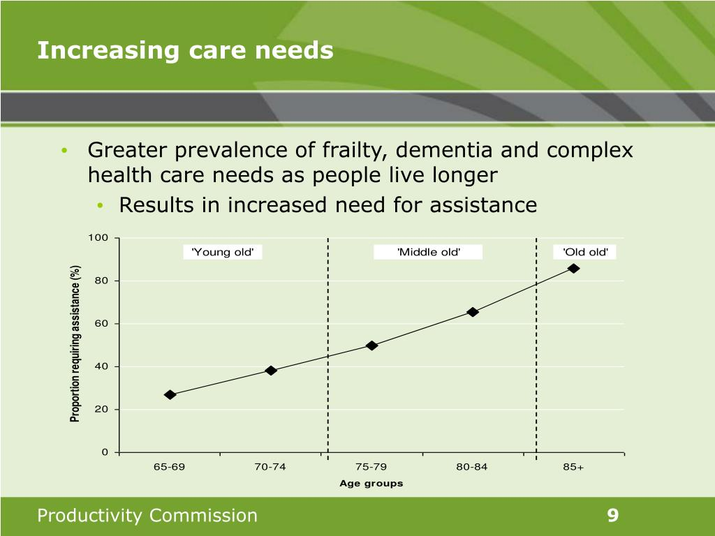 Increasing care needs
