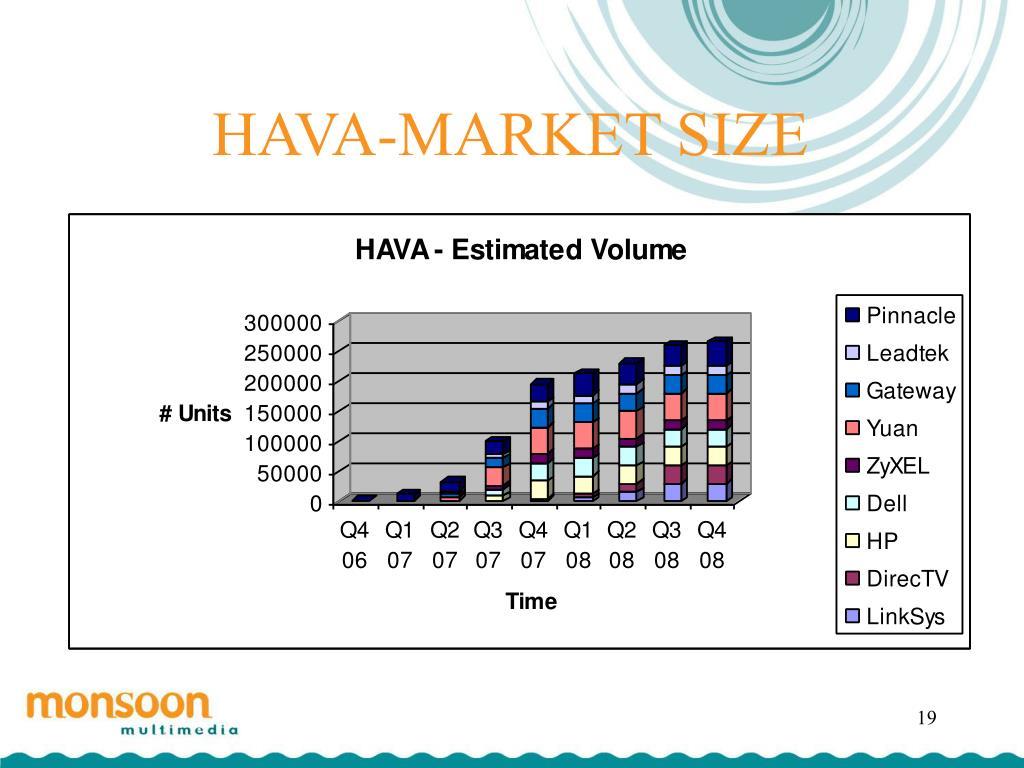 HAVA-MARKET SIZE
