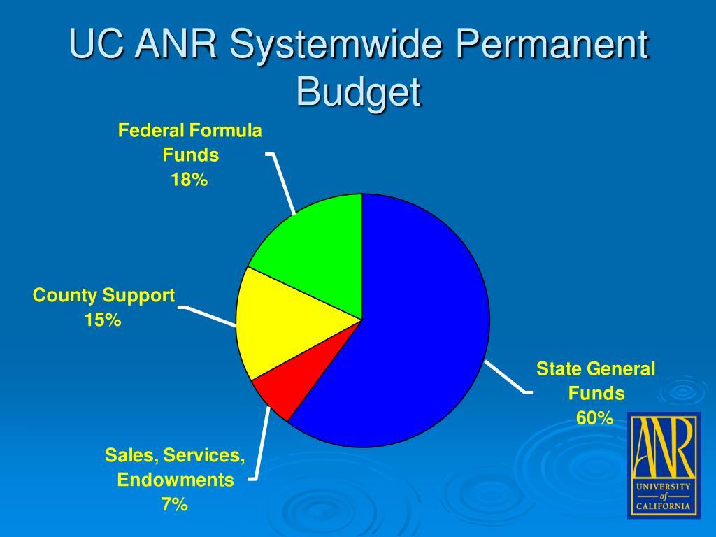 UC ANR Systemwide Permanent Budget