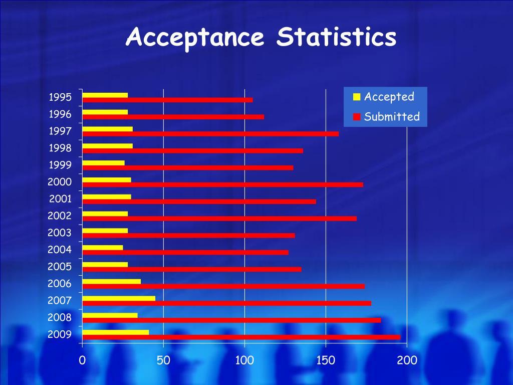 Acceptance Statistics