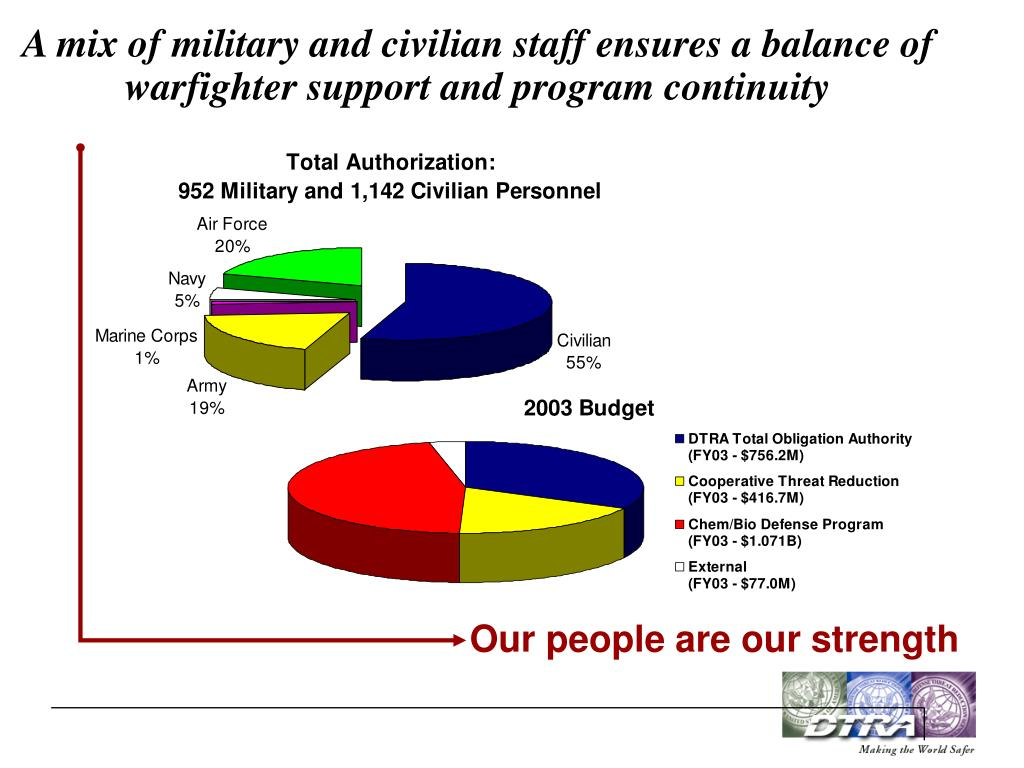 A mix of military and civilian staff ensures a balance of warfighter support and program continuity