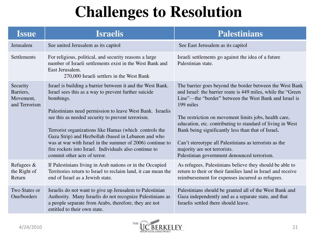 Challenges to Resolution