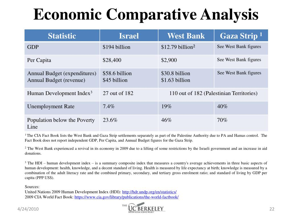 Economic Comparative Analysis