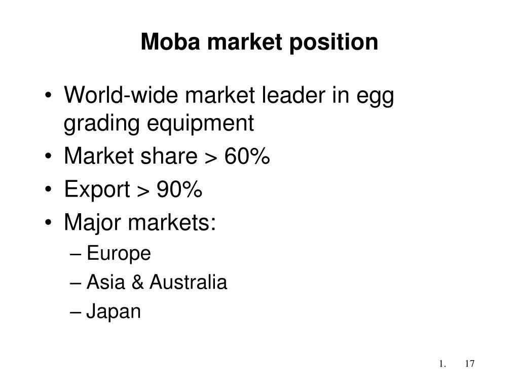 Moba market position