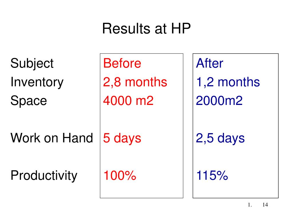 Results at HP