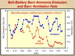 belt battery barn ammonia emission and barn ventilation rate