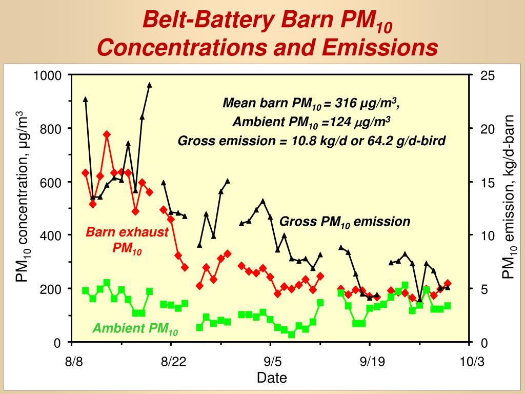 Belt-Battery Barn PM