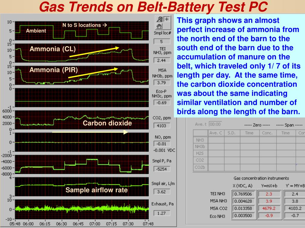 Gas Trends on Belt-Battery Test PC