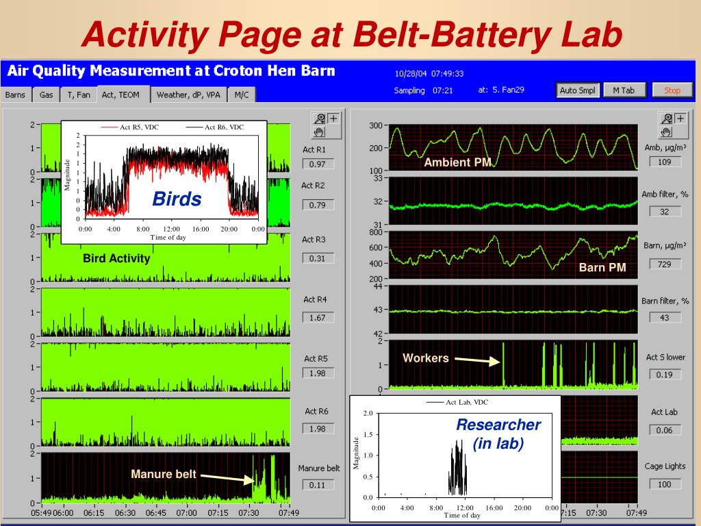Activity Page at Belt-Battery Lab