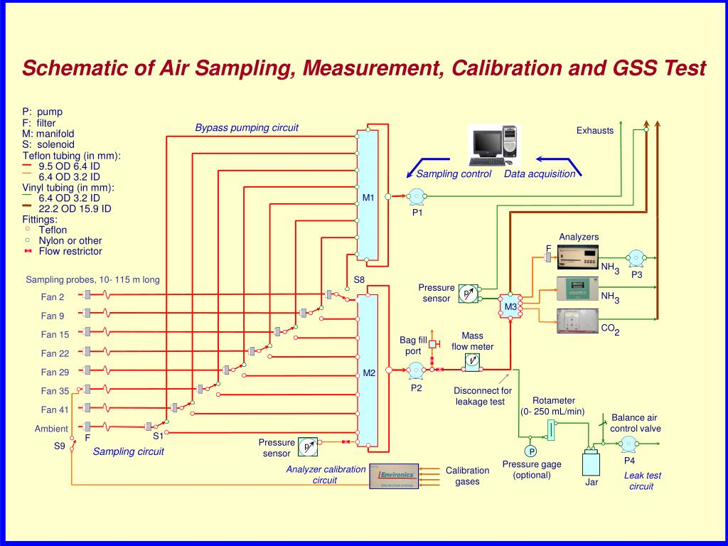 Schematic of Air Sampling, Measurement, Calibration and GSS Test