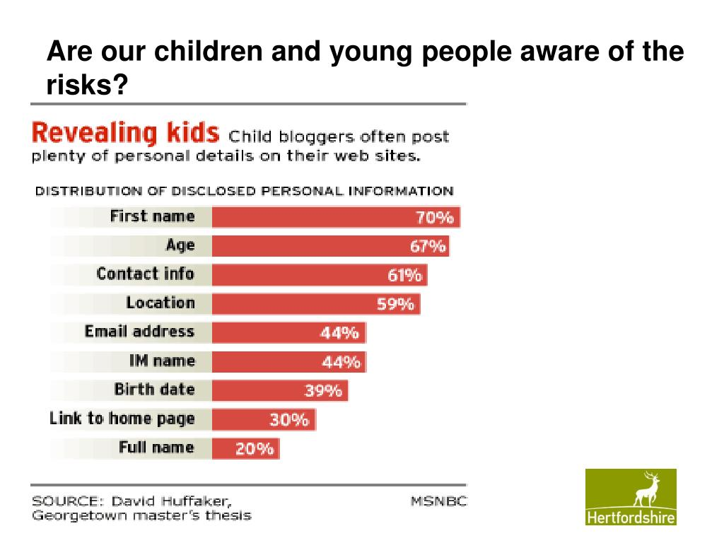 Are our children and young people aware of the risks?
