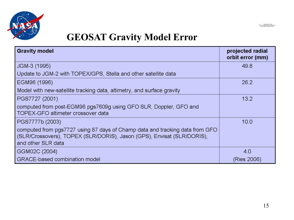GEOSAT Gravity Model Error