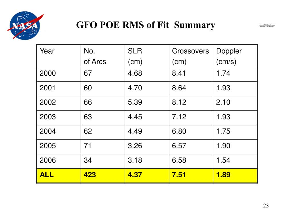 GFO POE RMS of Fit  Summary