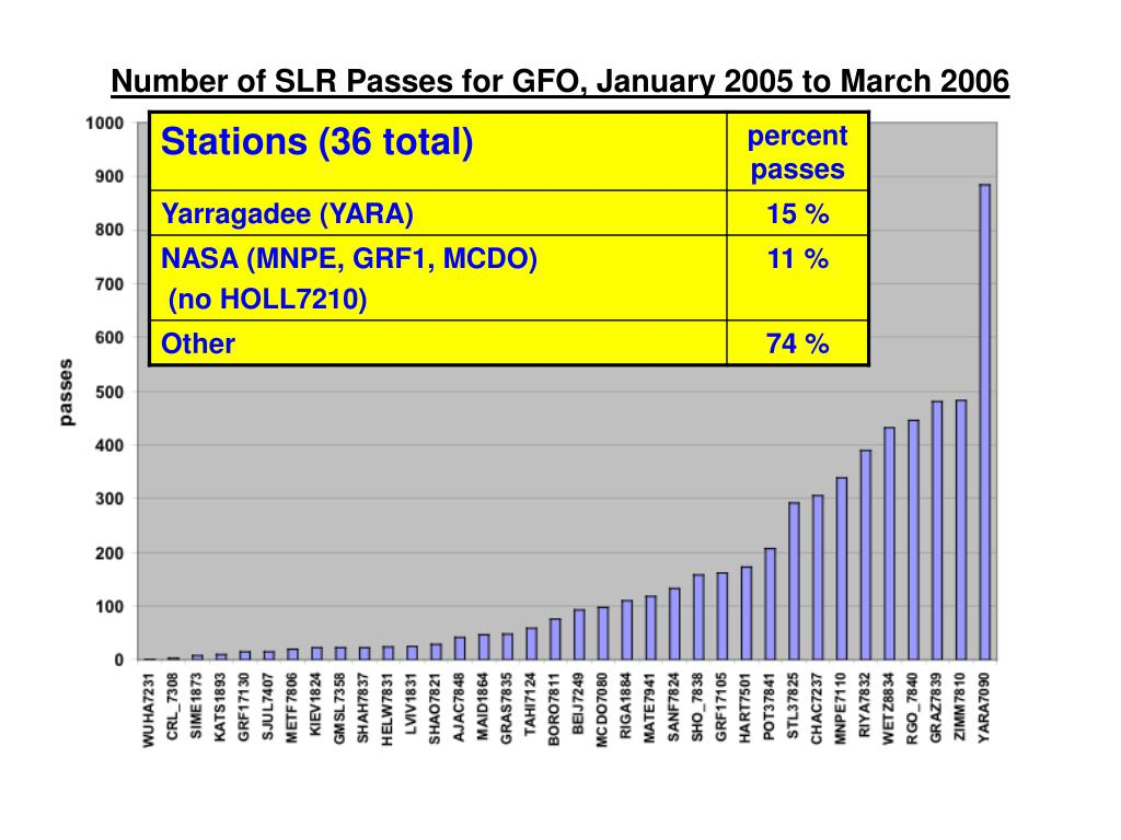 Number of SLR Passes for GFO, January 2005 to March 2006