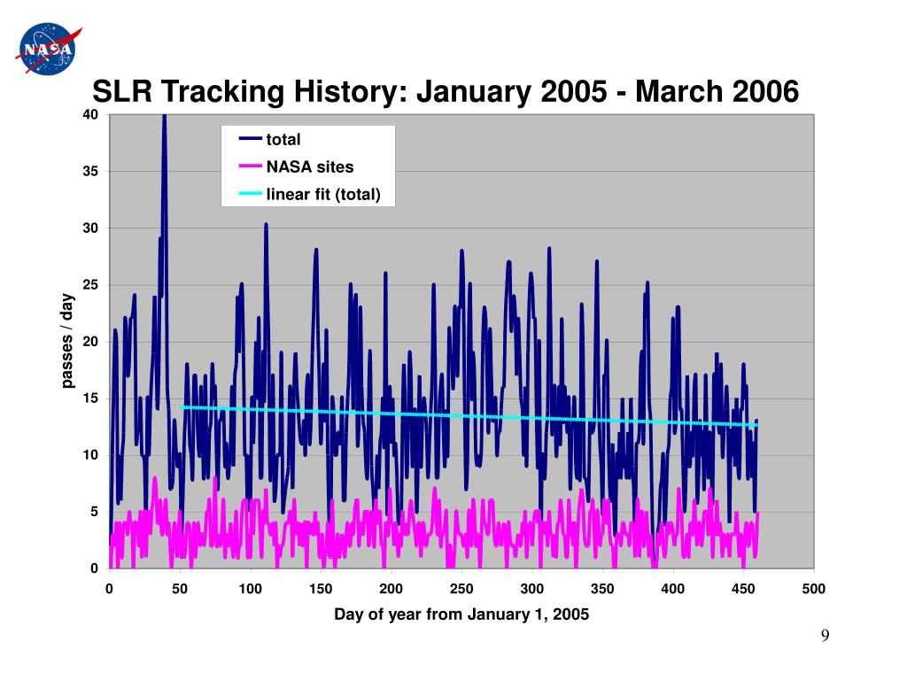 SLR Tracking History: January 2005 - March 2006