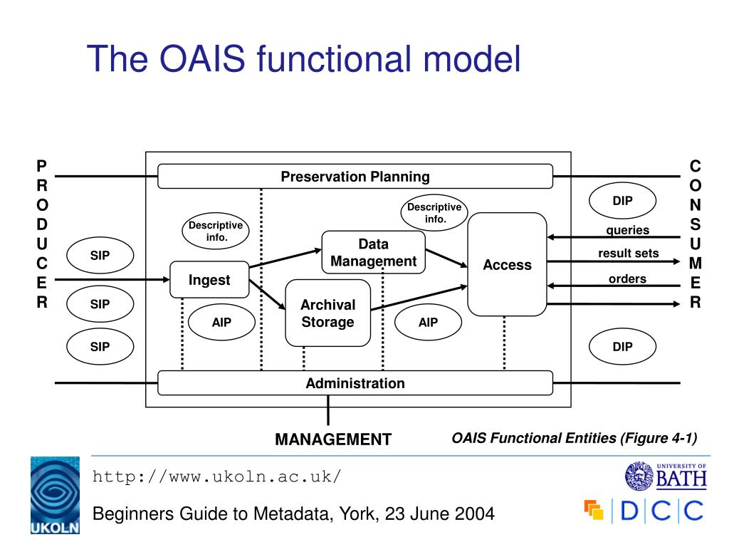 The OAIS functional model