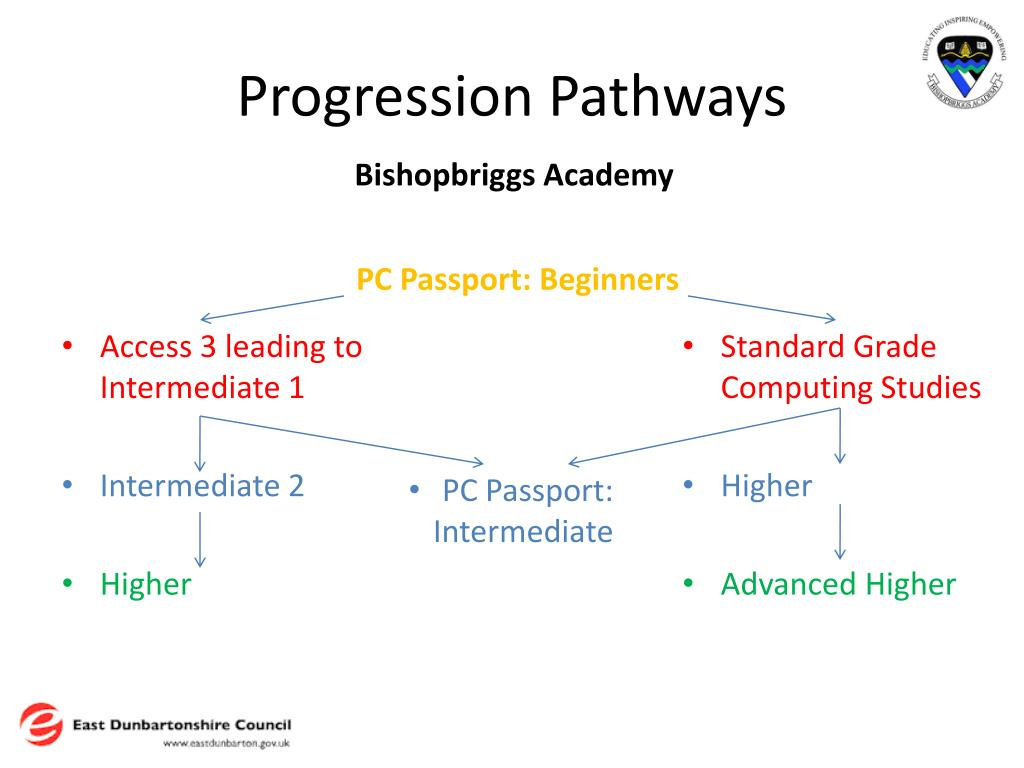 Progression Pathways