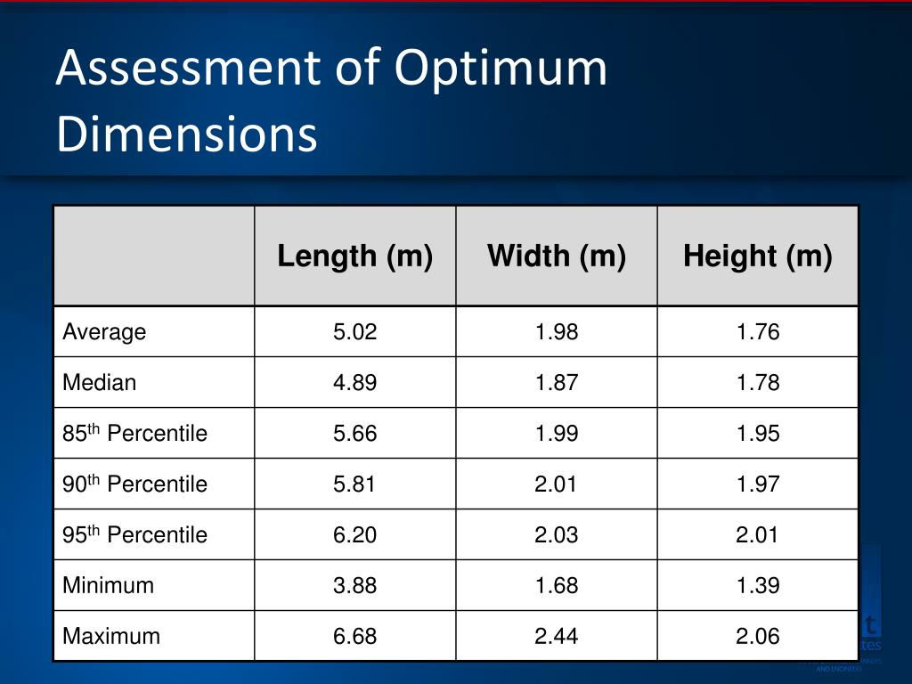 Assessment of Optimum Dimensions