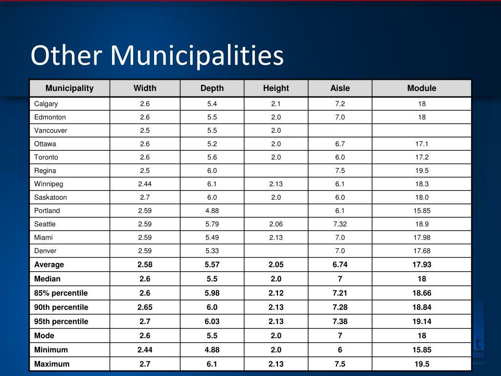 Other Municipalities
