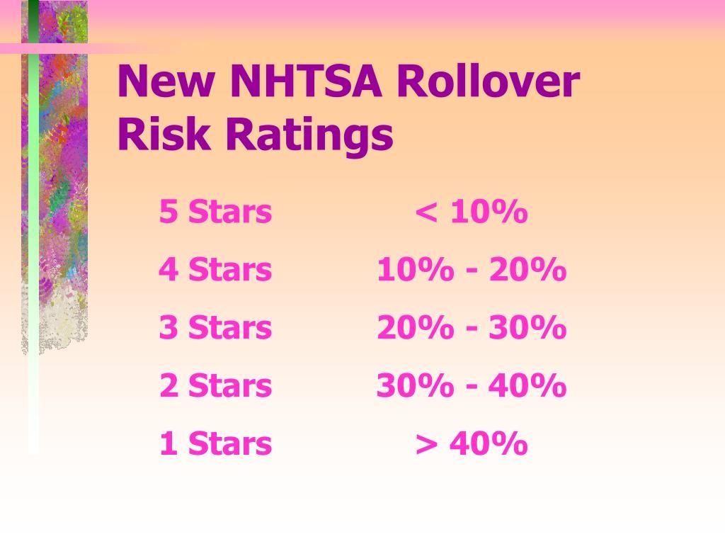 New NHTSA Rollover