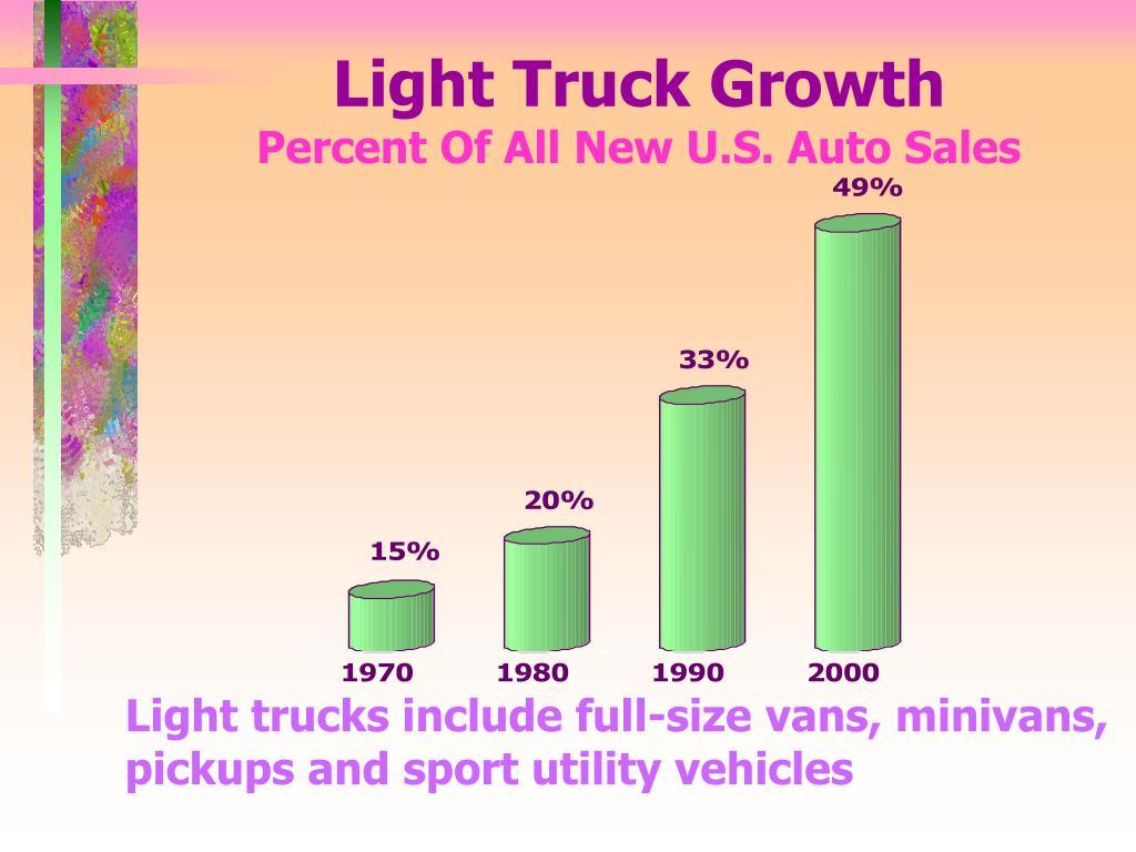 Light Truck Growth